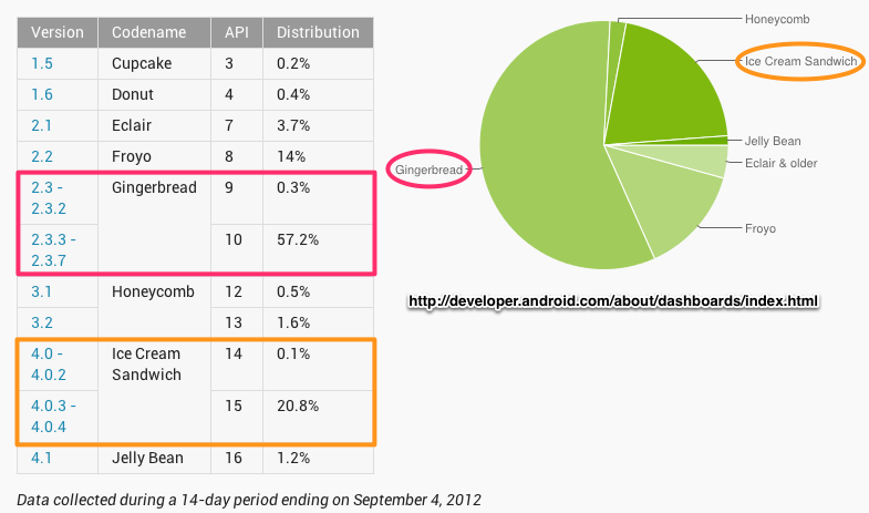 Android Platforms Sept 2012