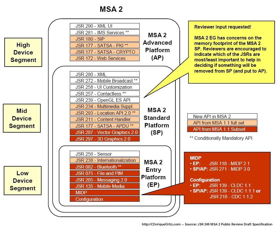 MSA 2 Stack
