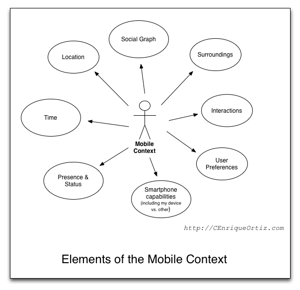 The Mobile Context