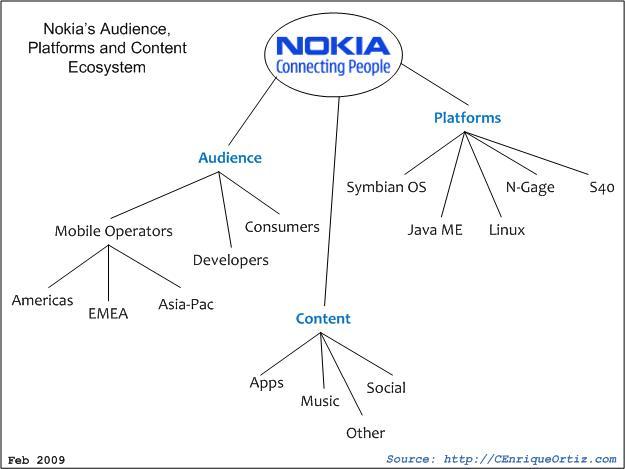 Nokia Ecosystem