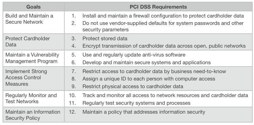 Security & Privacy on Mobile Apps, Part 3 – PCI Compliance – Order ...