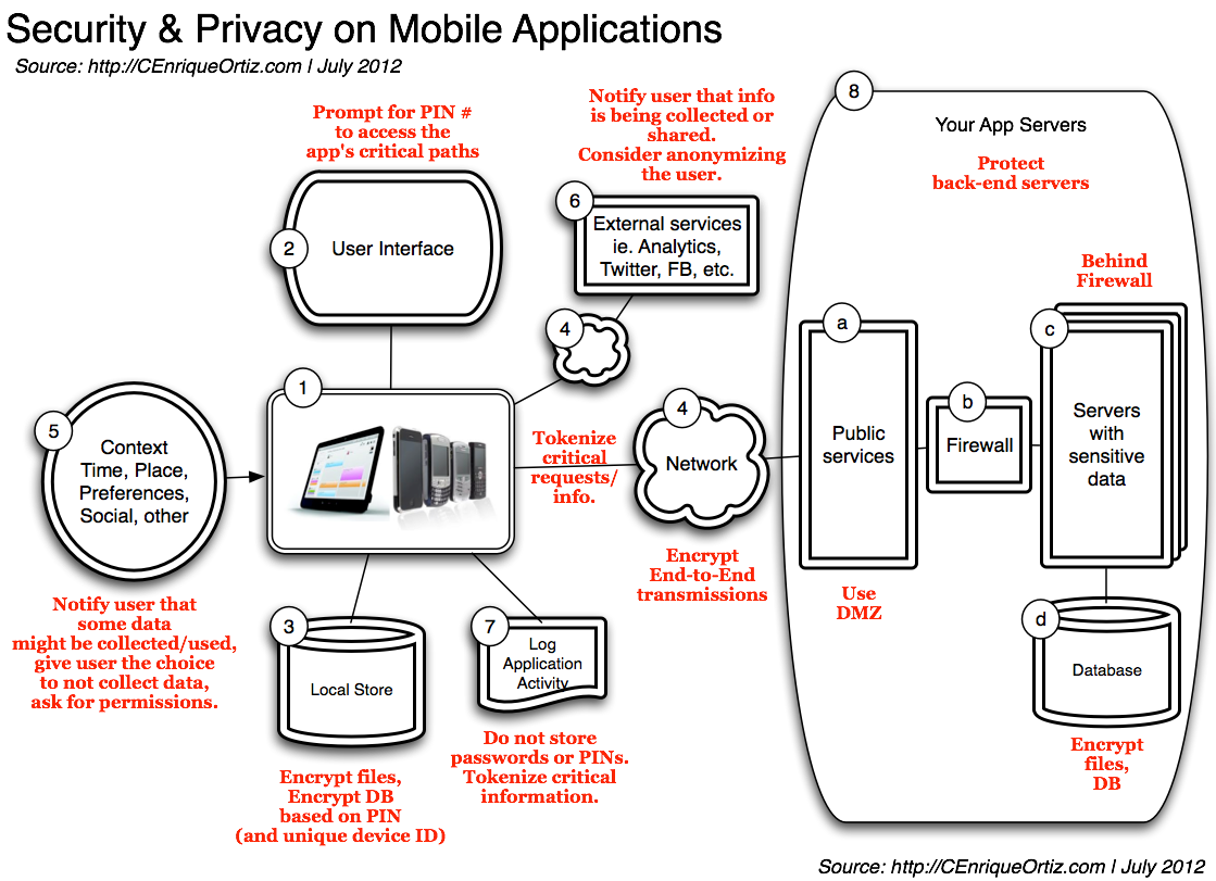 Security  U0026 Privacy On Mobile Apps  Part 2  U2013 Typical