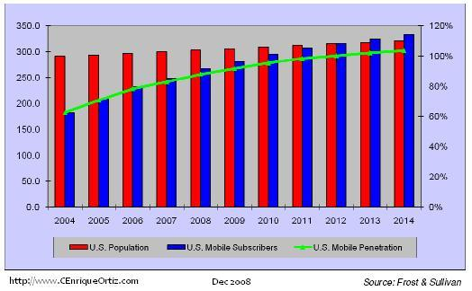 us-wireless-subs-market-2008.jpg